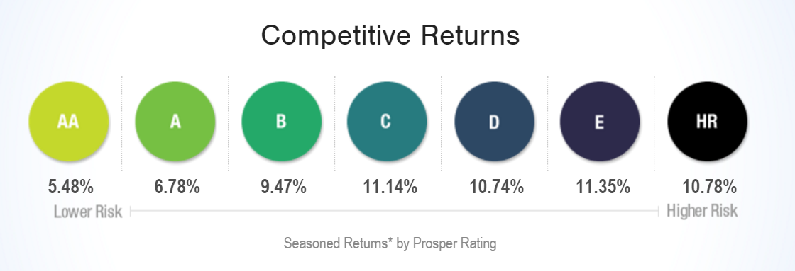 prosper_competitivereturns