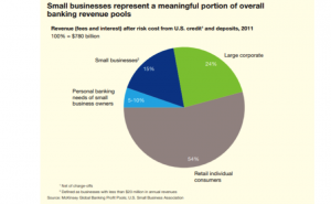 Digital Models for Digital Age: Transition and Opportunity in Small Business Banking