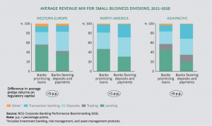Corporate Banking Growth- BCG Publications