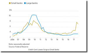 MonJa: Credit Card Losses Surge at Small Banks