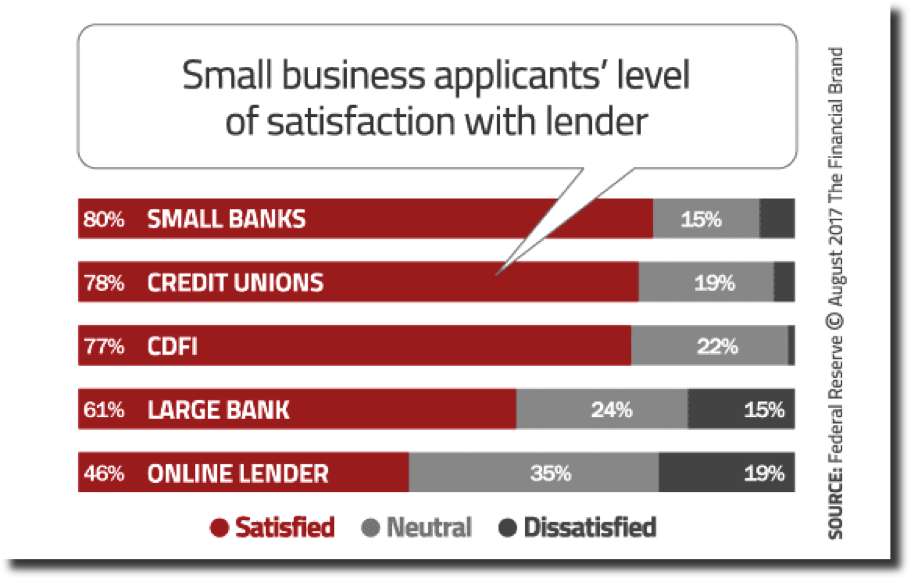MonJa: Small Business Applicants' Level of Satisfaction With Lender