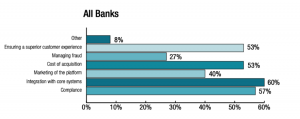 Return on Investment on Technology: A Lender Perspective