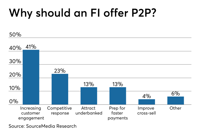 How much does P2P drive engagement for banks?