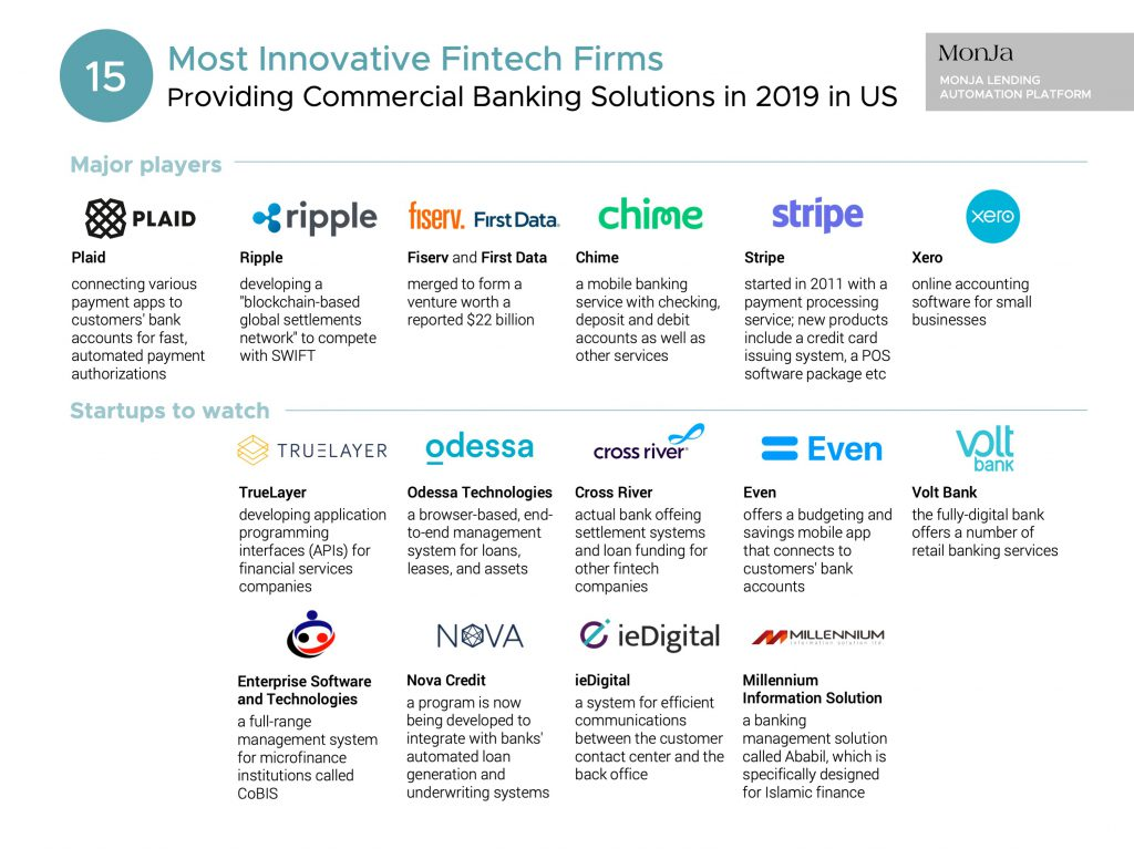 Top 15 Most Innovative Fintech Firms Providing Commercial Banking Solutions in 2019 in US