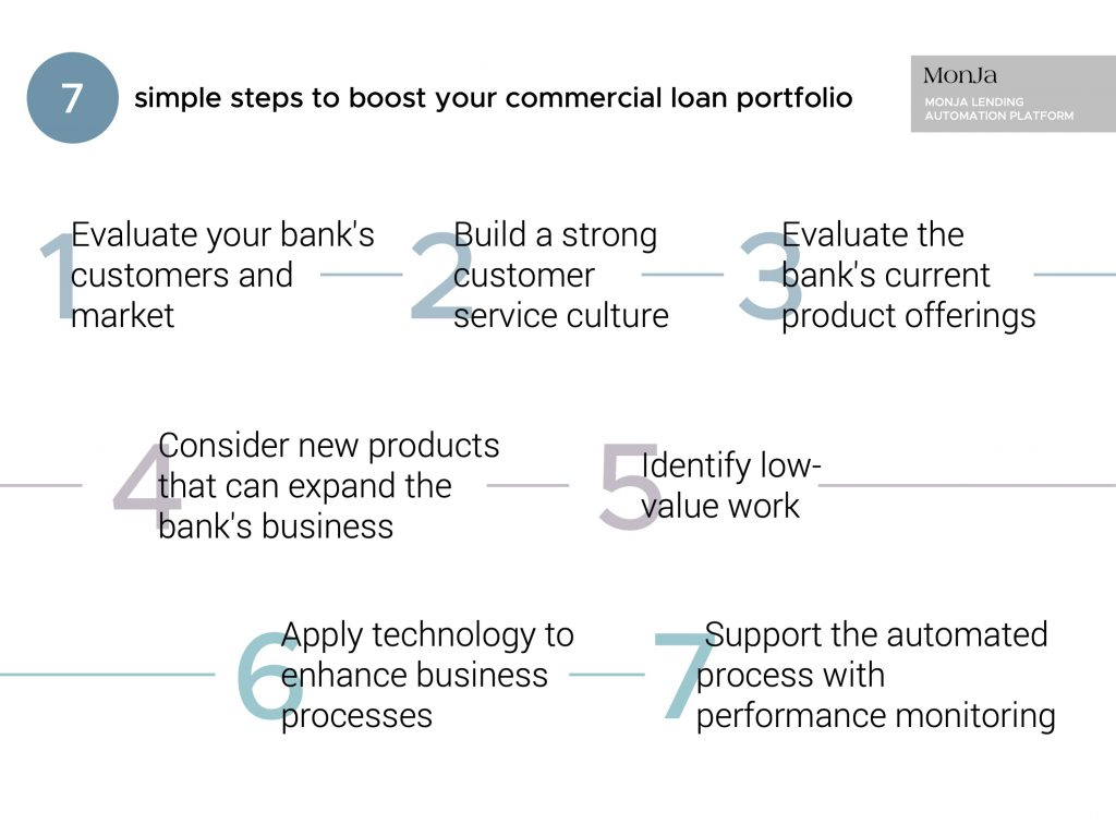 7 Simple Steps To Boost Your Bank's Commercial Loan Portfolio