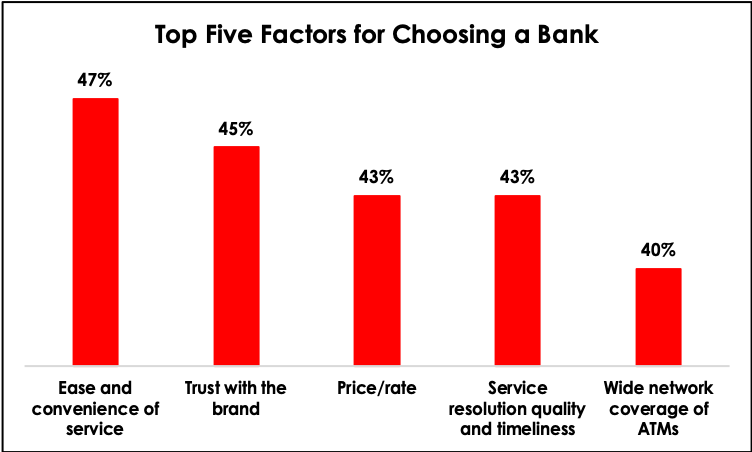 7 Benefits of Digitalization to a Bank's Existing Client Base