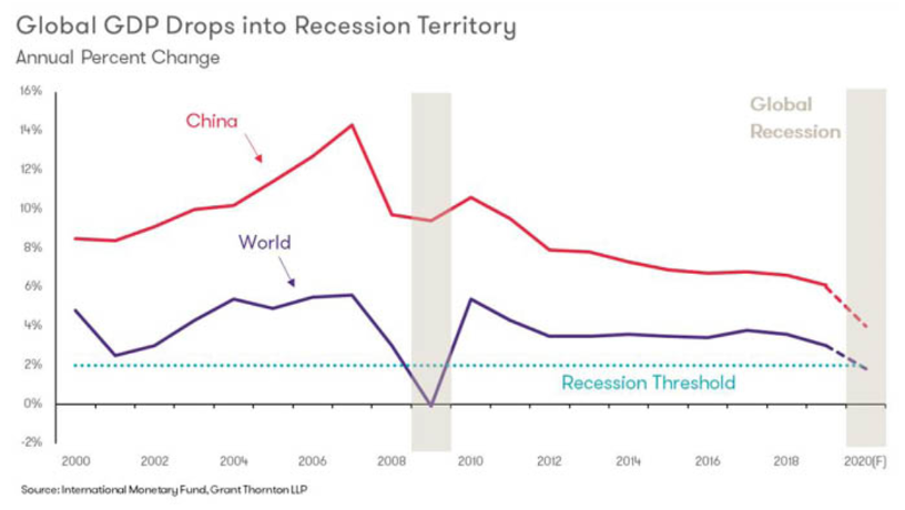 COVID-19 and Recession: A Banking Perspective on Survival